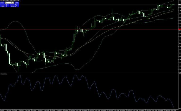 Trading-Indikatoren - Automatische technische Chartanalyse