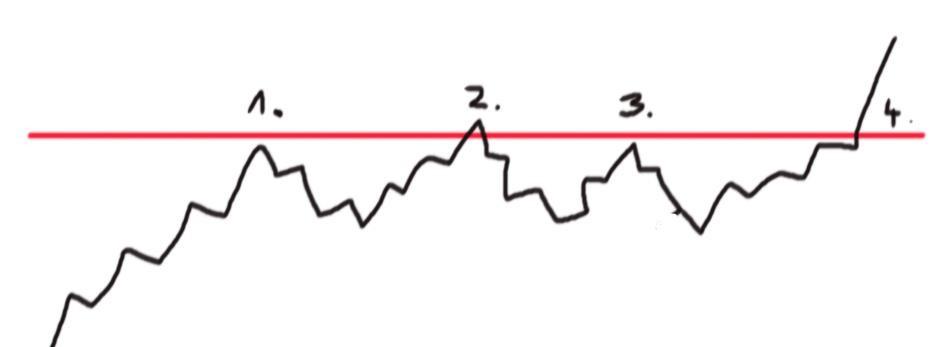 widerstand im trading