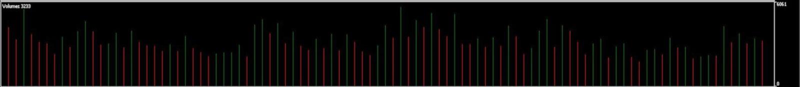 Volumen-Trading: Indikatoren und Strategien