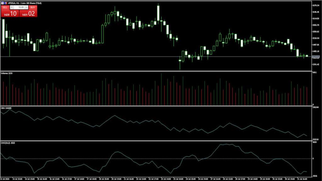 volumen trading indikatoren
